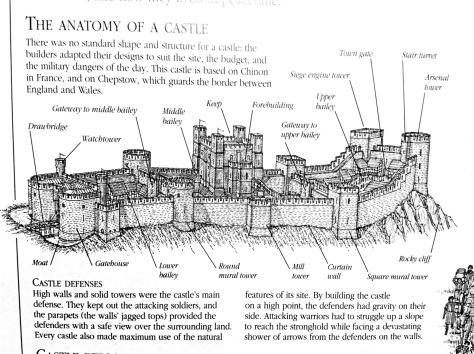 Anatomy of a Castle